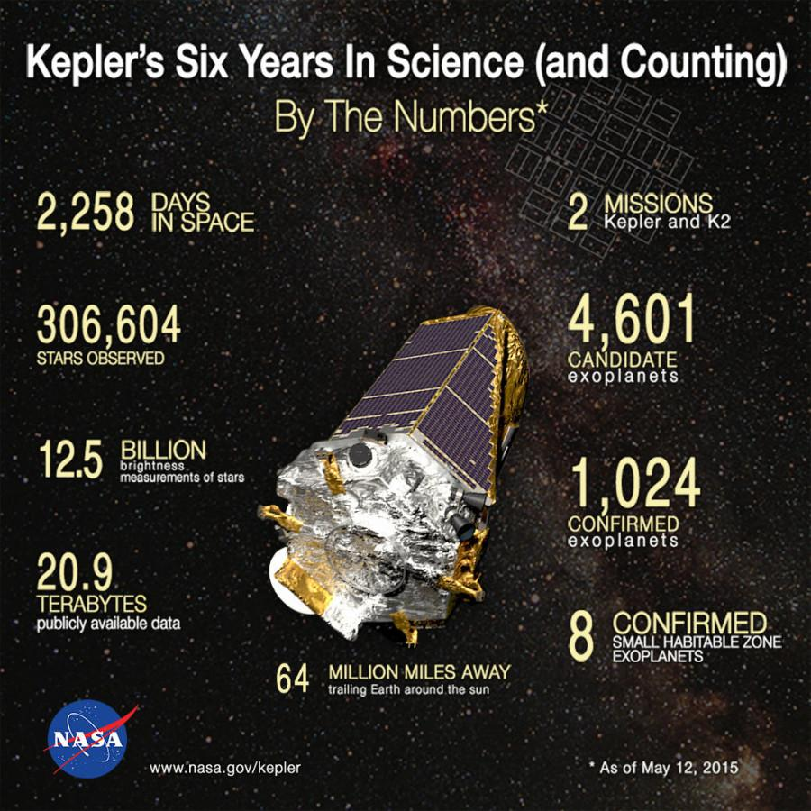 What+the+Kepler+Space+Telescope+has+accomplished+during+its+lifetime+in+space.+