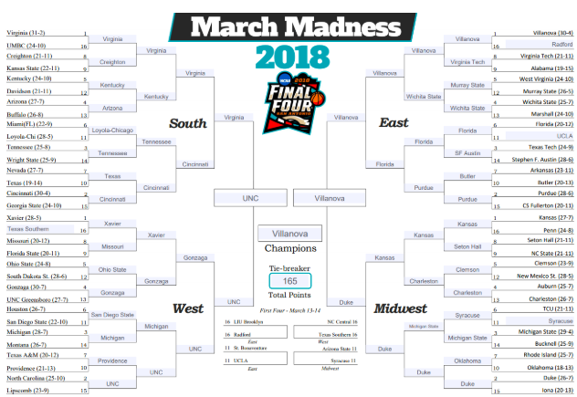 Junior+Liam+Holland%E2%80%99s+2018+March+Madness+bracket.+He+won%2Flost%2Fdid+mediocrely+in+his+pool.+March+Madness+games+are+held+at+neutral+locations+every+year+so+each+fan+base+is+equally+represented.+