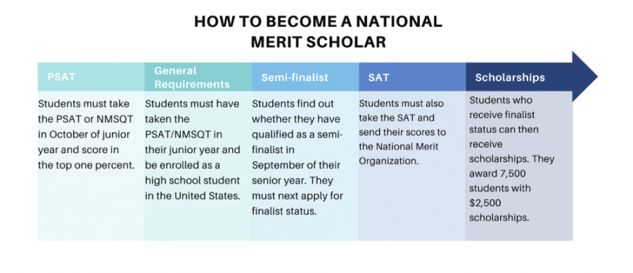 National+Merit+Scholarship+program