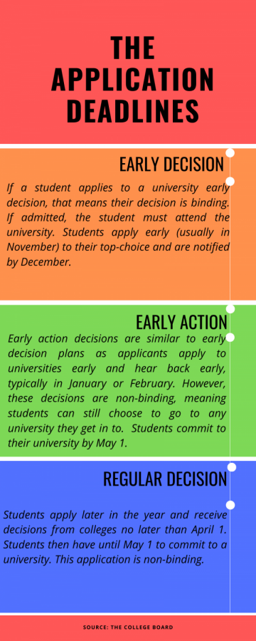 Early+decision+gives+unfair+advantage+to+wealthy+applicants