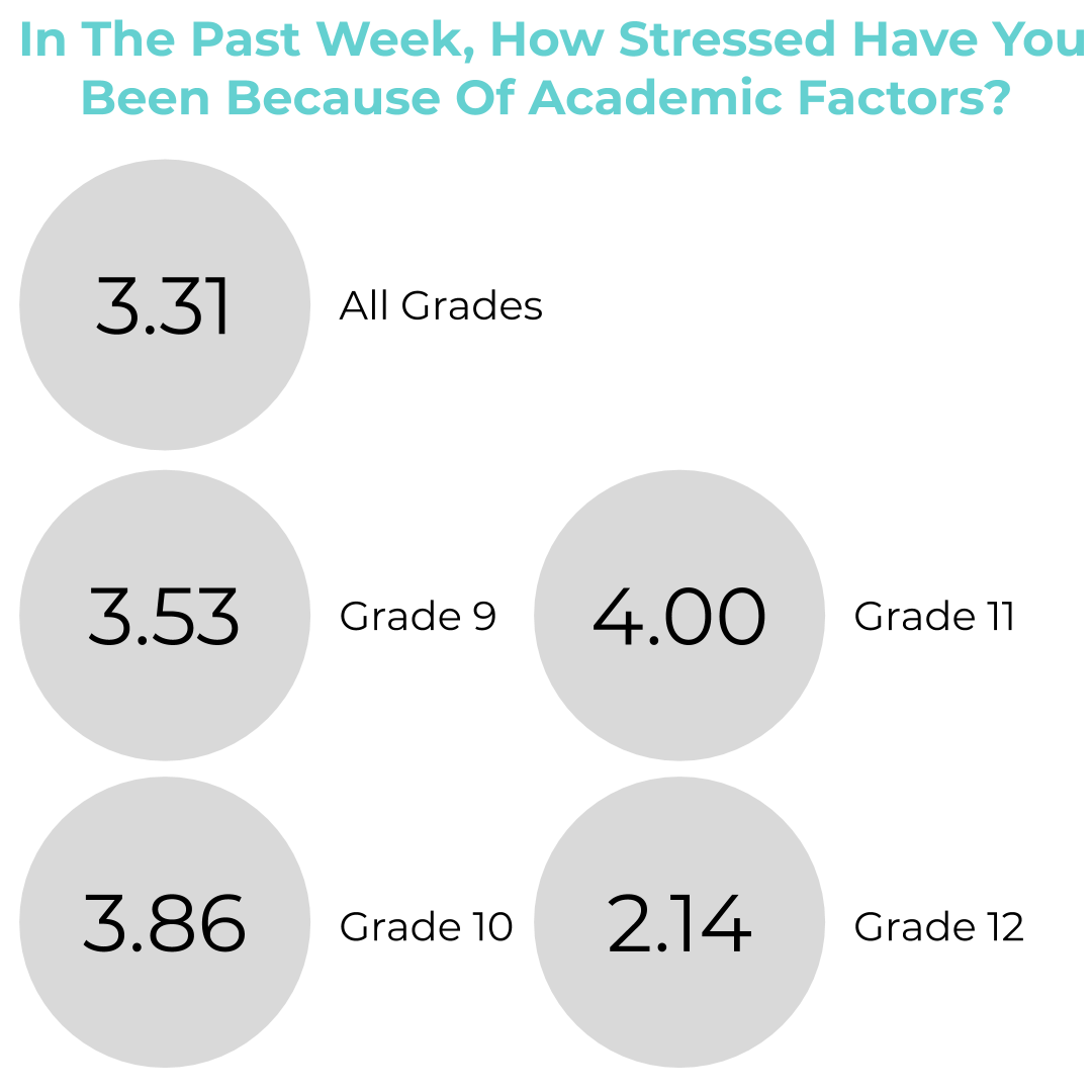 Students who responded to a Google Survey recorded their stress levels on a scale from one to five. Juniors felt the most stress due to academic factors and seniors felt the least stress.
