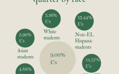 APS second quarter data shows widening achievement gap