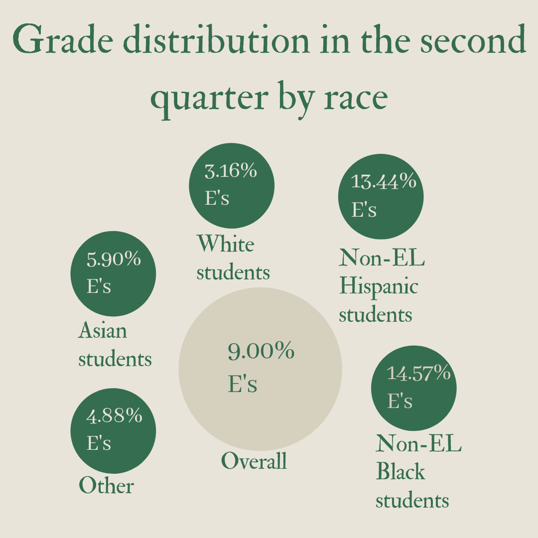 APS second quarter data shows widening achievement gap